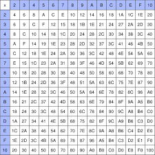 File:a Hexidecimal Multiplication Table.svg - Wikimedia Commons