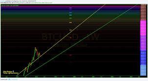 Bitcoin Rainbow Chart Allan Raicher Jan 3