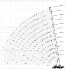 160 Ton Mobile Crane All Terrain Terex Ac160 2