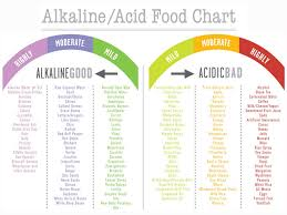 Ph Of Fruits Chart Alkaline Diet For Cancer Holistic Health And Cancer Clinic