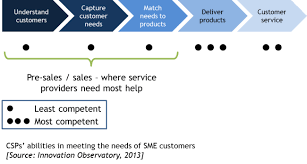sales for small business where telecoms companies get the small business sales process wrong