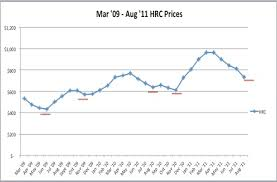 Hrc Steel Price Chart Steel Producer Price Increases Supported By High Scrap