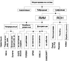 Реферат Имитационное моделирование систем управления doc Классификация языков моделирования