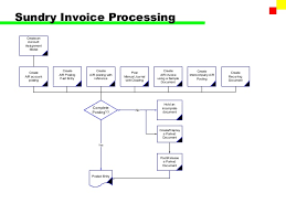 General Invoice Inspiration SAP FI Accounts Receivable
