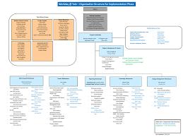 Workday Program Org Chart