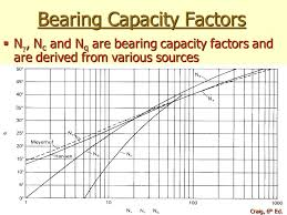 Soil Bearing Capacity Chart Foundations Are Generally Grouped Into Two Categories Ppt