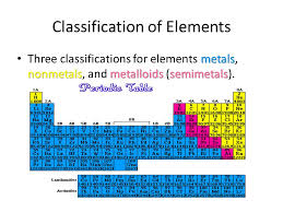 The Modern Periodic Table Early Periodic Table – Atomic Number In ...
