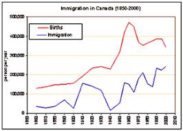 Canada Population Growth Chart Population Of Canada Wikipedia