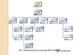 Презентация на тему Дипломный проект на тему СОВЕРШЕНСТВОВАНИЕ  Цель дипломного проекта исследование существующих систем управления персоналом коммерческой организации и выработка рекомендаций по их 3 Рис 1