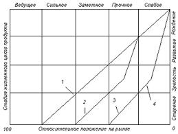 Дипломная работа Стратегический анализ предприятия на примере ООО  Положение конкретного вида бизнеса указывается на матрице наряду с другими видами бизнеса корпорации В зависимости от положения вида бизнеса на матрице