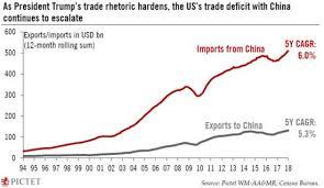 Us China Deficit Chart