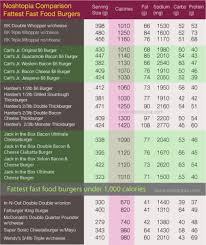 Burger King Menu Calories Chart