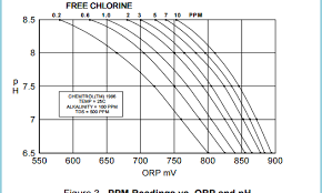 Take Your Orp To Ppm Conversion Chart And Throw It Away