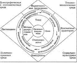 Дипломная работа Оценка факторов внутренней и внешней среды  Важно поэтому обеспечивать постоянную адекватность внутренней структуры вуза требованиям динамичной внешней среды Недопустимо вносить произвольные