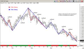 Gann Swing Chart Software Gann Swing