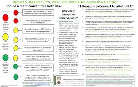 The Art Of Roth Recharacterizations Ultimate Estate Planner