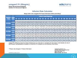 Octagam Infusion Rate Chart Guillain Barre Syndrome