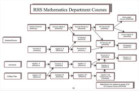 Program Of Studies Mathematics Department