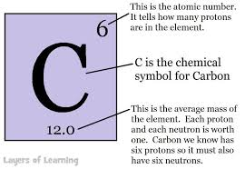 Carbon on the periodic table - Layers of Learning