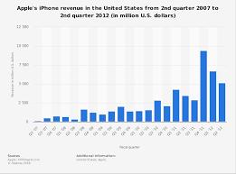 Apple Iphone U S Revenue By Quarter 2007 2012 Statista