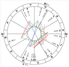 Full Natal Chart With Houses Send You An Astrological Analysis Of Your Birth Chart