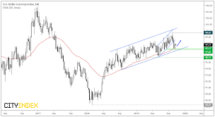 Dxy And Eur Usd Retreat From Key Levels Ahead Of Fed