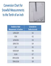 Tenth Of An Inch Chart Fillable Online Crh Noaa Conversion Chart For Snowfall