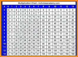 26 Multiplication Table Chart Achievelive Co