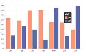 Get Ylabel Value Onclick Chart Js Stack Overflow