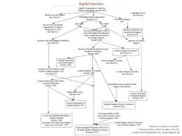 Baptist Timeline Chart History And Decline Of The Baptist Church The Truth Source