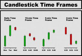 Best Free Forex Charting Software Technical Analysis Best