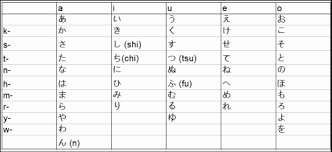 Learning Hiragana In A Week Japanese Journey Lessons