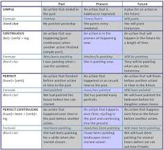 Future Tense Chart English Past Tense Chart In English Www Bedowntowndaytona Com