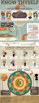 images about exploring career paths culture myersbriggs via macomb career services