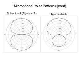 Microphone Polar Patterns Enchanting Audio Technology Microphone Polar Patterns OmnidirectionalShotgun