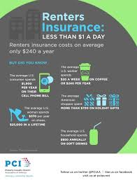 Exceptional Luxury Average Renters Insurance For 1 Bedroom Apartment Decor Of Bedroom  Picture How Much Is Renters Insurance Compared To What The Average