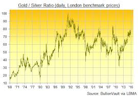 Bullionvault Chart Gold Gold Silver Ratio Jumps Near 6 Year High As Fed Aftermath