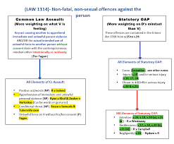 Criminal Law Elements Chart Law1114 Criminal Law 1 Notexchange