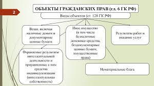 Право собственности в гражданском законодательстве Право собственности в гражданском праве курсовая работа