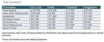 Medical Tourism Cost Comparison Chart Medical Tourism In Asia Boost Your Healthcare And Reap The