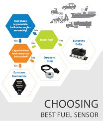 Контроль расхода топлива fuel management solutions from mechatronics