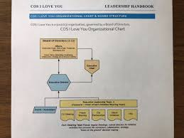 Hillsborough County Organizational Chart Org Charts Board Structures Bylaws Oh My City Gospel