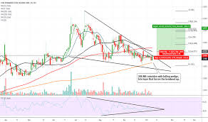 Curr Stock Price And Chart Otc Curr Tradingview