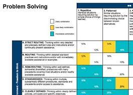 Korn Ferry Hay Guide Charts 49 Unmistakable Hay Group Job Evaluation Guide Chart