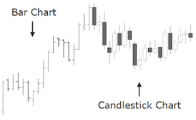 Candle Bar Chart How To Read Forex Candlestick Patterns