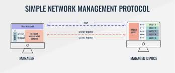 What Is Snmp The 11 Best Snmp Monitoring Tools Plus Ultimate Snmp Guide