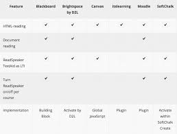Document Management Systems Comparison Chart Readspeaker For Learning Management Systems Readspeaker