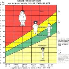 Weight Scale Charts Heymommas Co