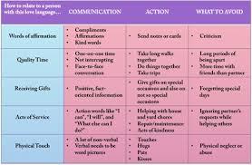 Love Languages Chart Compliment Words Love Languages