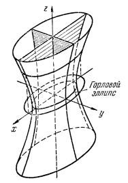 Реферат Поверхности второго порядка com Банк  Исследование формы поверхностей второго порядка по их каноническим уравнениям